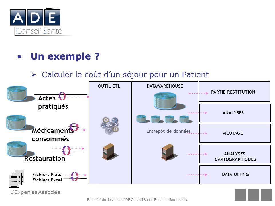 Un exemple Calculer le coût d'un séjour pour un Patient