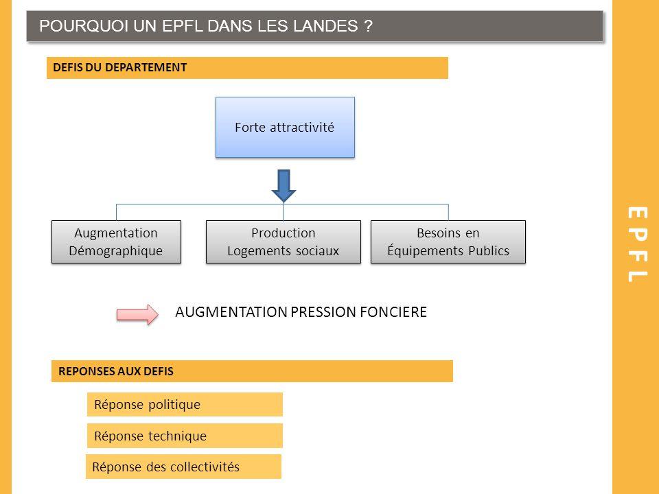 EPFL POURQUOI UN EPFL DANS LES LANDES AUGMENTATION PRESSION FONCIERE