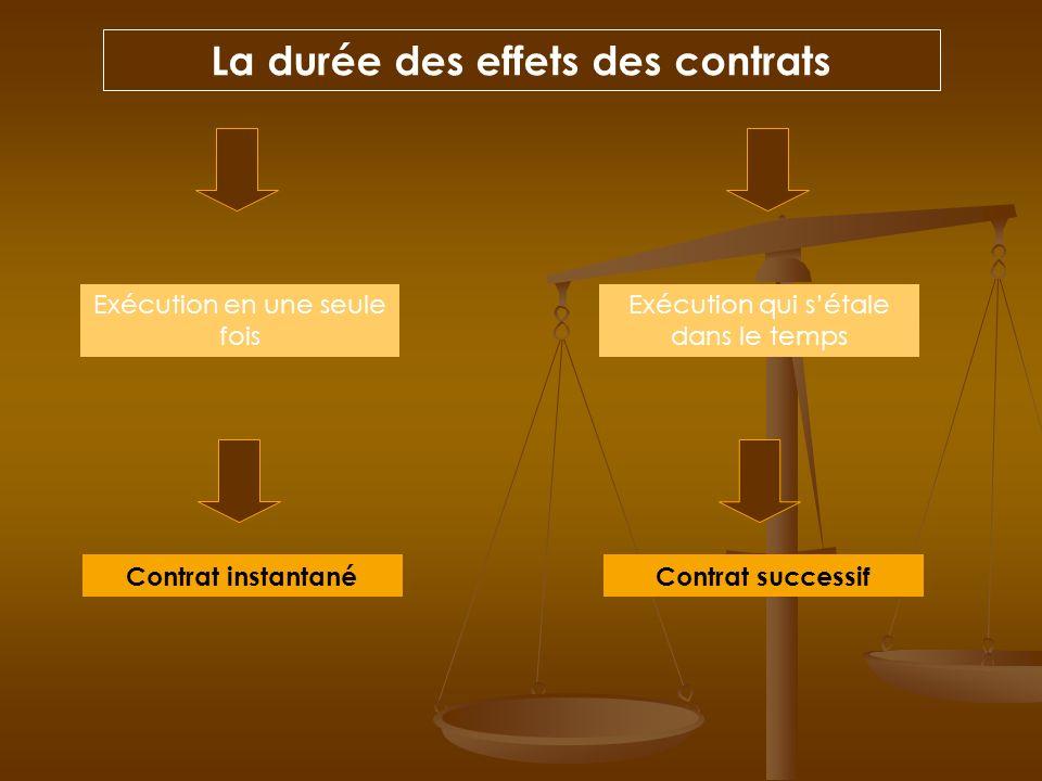 La durée des effets des contrats
