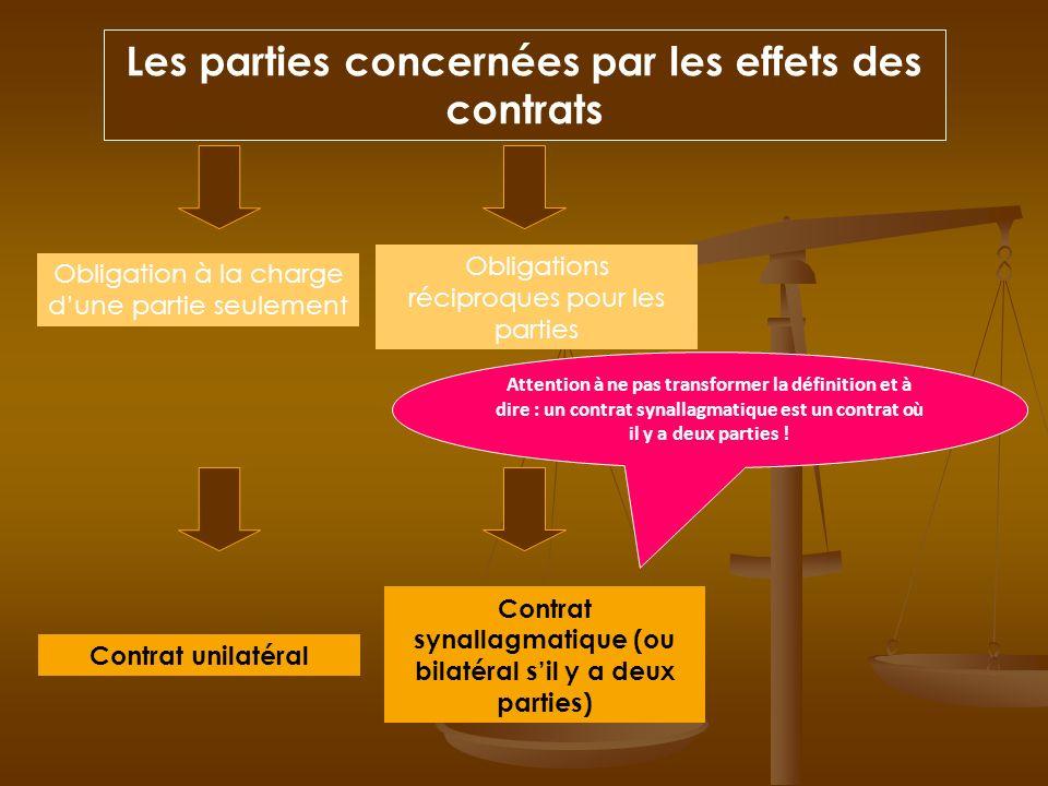 Les parties concernées par les effets des contrats