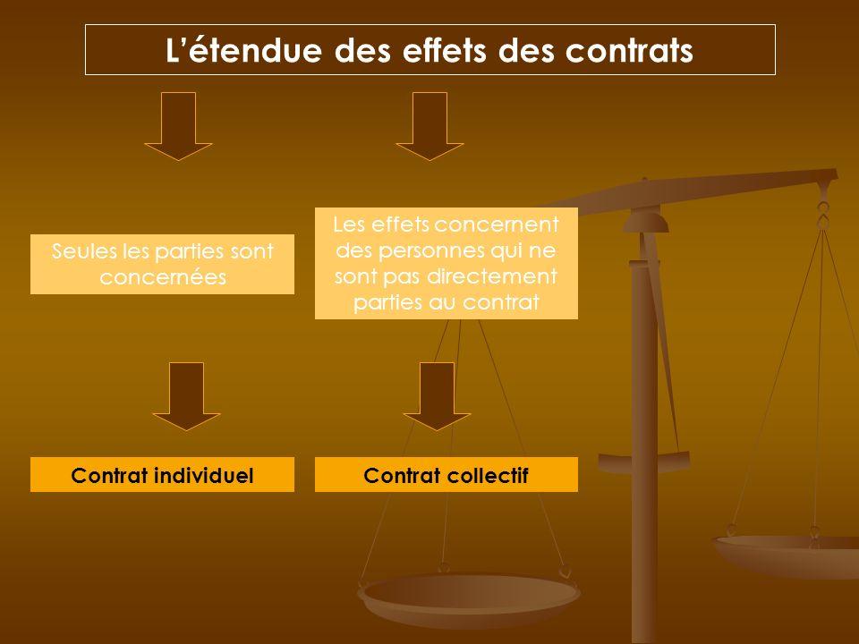L'étendue des effets des contrats