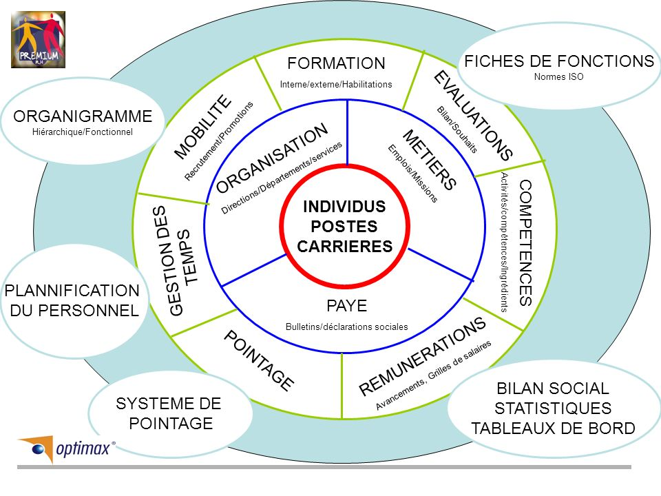 INDIVIDUS POSTES CARRIERES