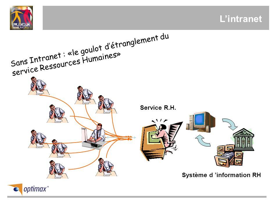 L'intranet Sans Intranet : «le goulot d'étranglement du service Ressources Humaines» Service R.H.