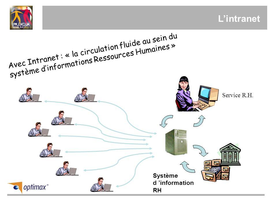 L'intranet Avec Intranet : « la circulation fluide au sein du système d'informations Ressources Humaines »