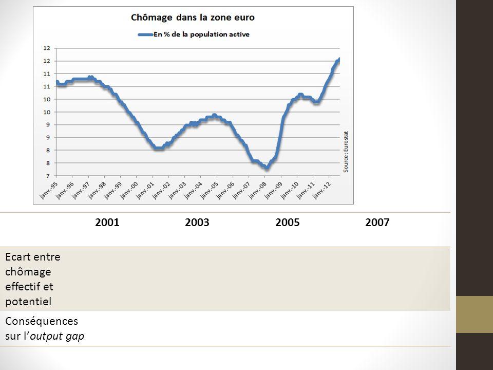 2001 2003 2005 2007 Ecart entre chômage effectif et potentiel Conséquences sur l'output gap