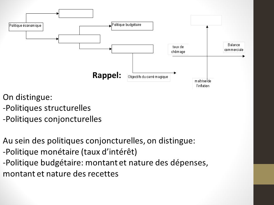 Rappel: On distingue: Politiques structurelles. Politiques conjoncturelles. Au sein des politiques conjoncturelles, on distingue: