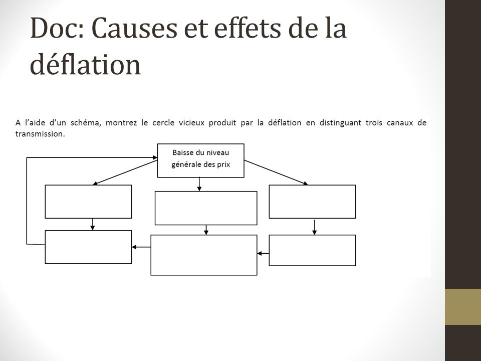 Doc: Causes et effets de la déflation