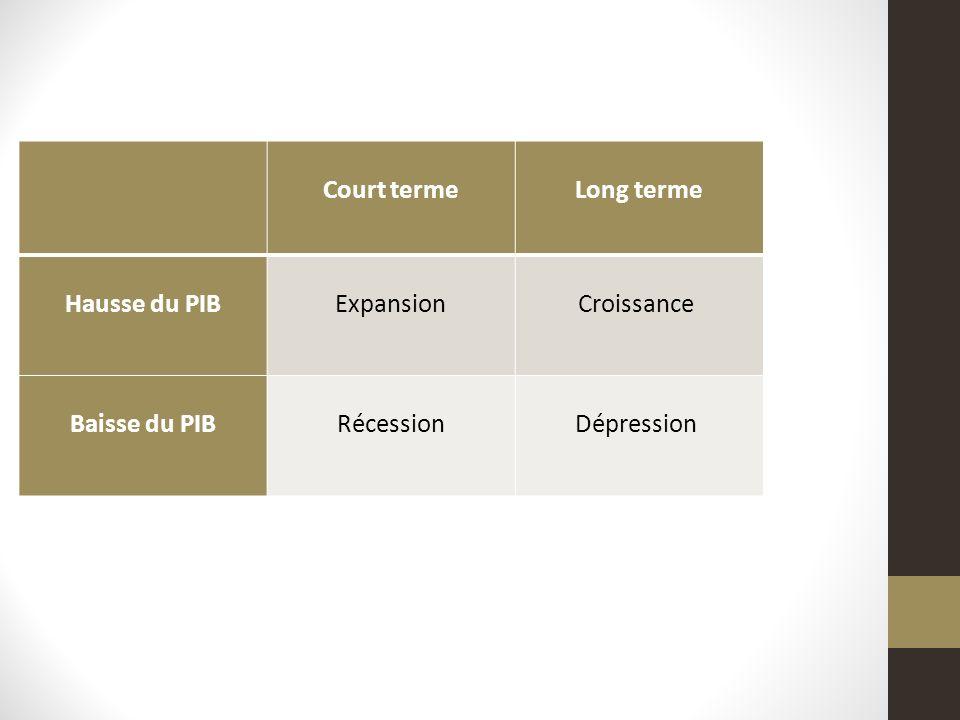 Court terme Long terme Hausse du PIB Expansion Croissance Baisse du PIB Récession Dépression