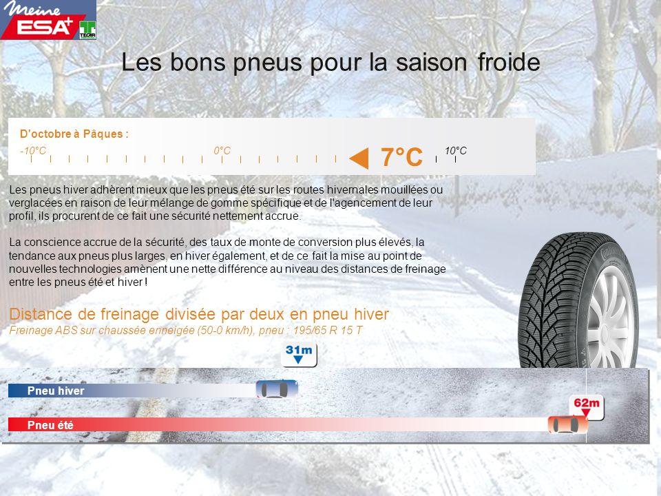 Les bons pneus pour la saison froide