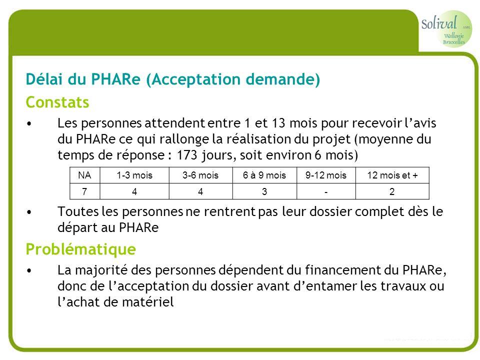 Délai du PHARe (Acceptation demande) Constats