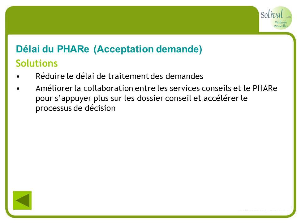 Délai du PHARe (Acceptation demande) Solutions