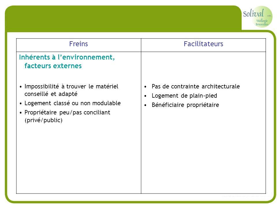 Inhérents à l'environnement, facteurs externes