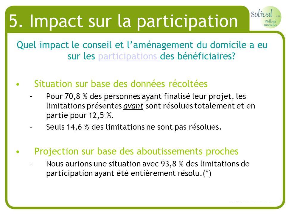 5. Impact sur la participation