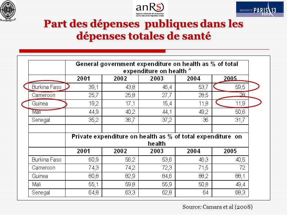 Part des dépenses publiques dans les dépenses totales de santé