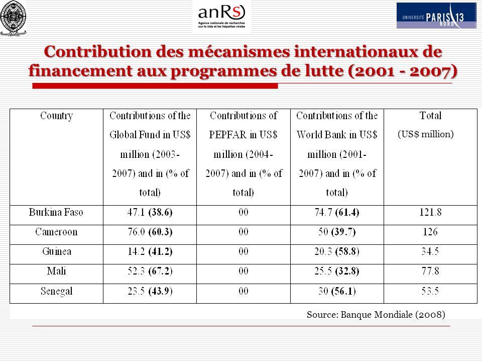 Contribution des mécanismes internationaux de financement aux programmes de lutte (2001 - 2007)
