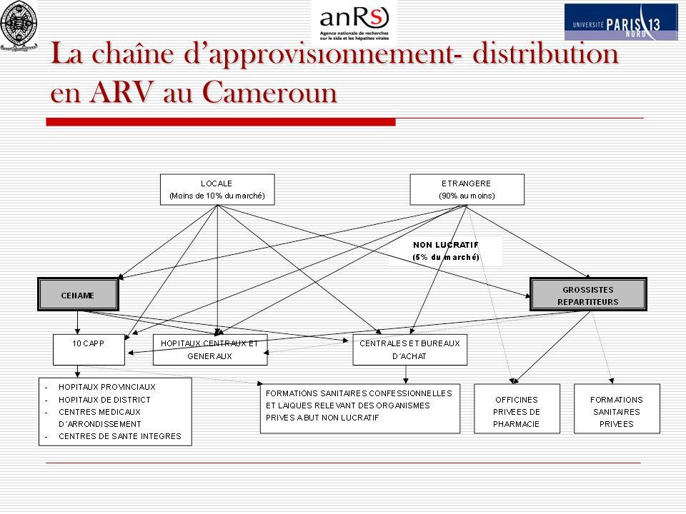 La chaîne d'approvisionnement- distribution en ARV au Cameroun