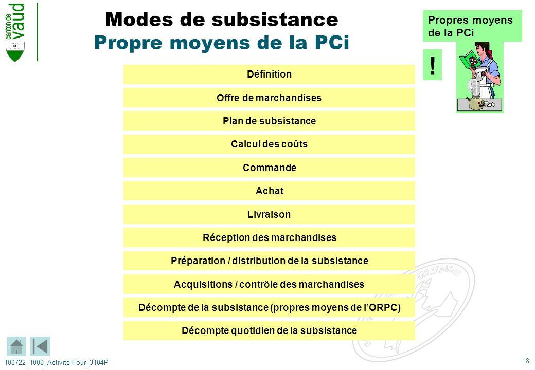 Modes de subsistance Propre moyens de la PCi