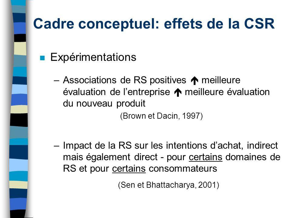 Cadre conceptuel: effets de la CSR