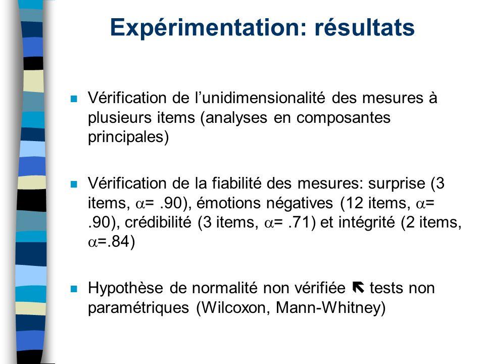 Expérimentation: résultats