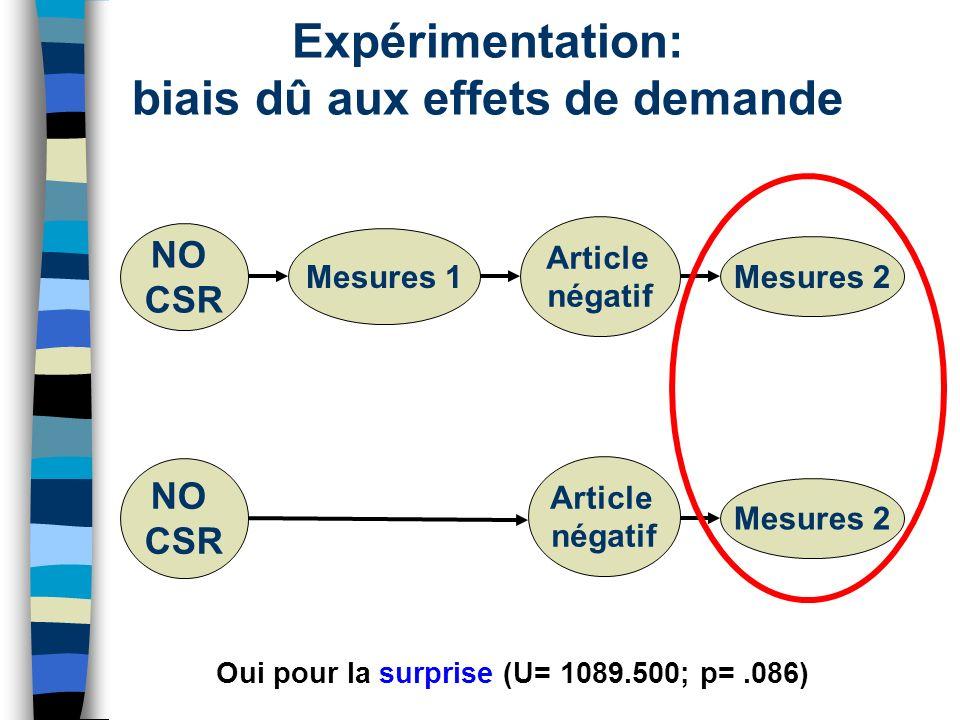 Expérimentation: biais dû aux effets de demande
