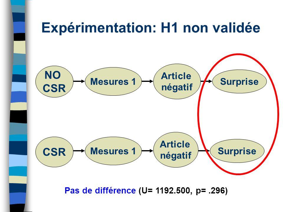 Expérimentation: H1 non validée