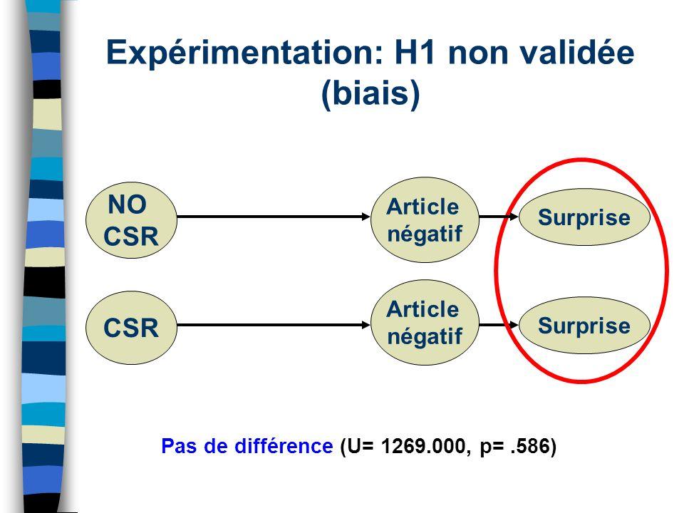 Expérimentation: H1 non validée (biais)