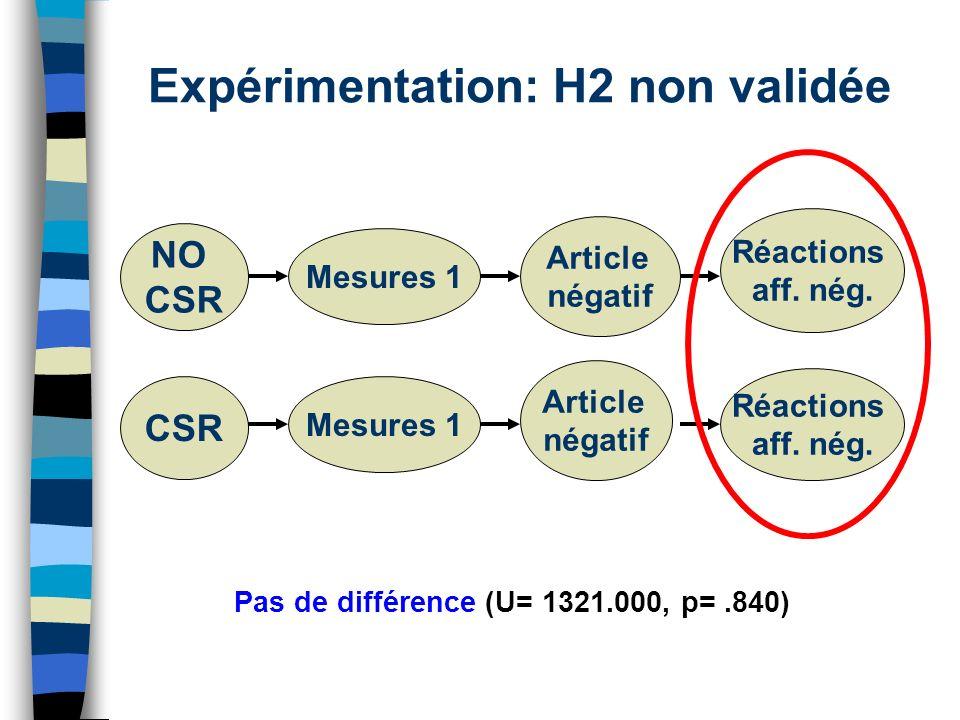 Expérimentation: H2 non validée