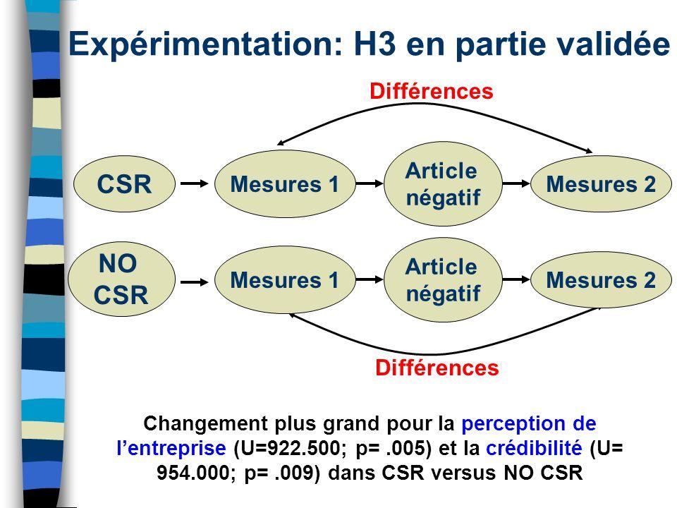 Expérimentation: H3 en partie validée