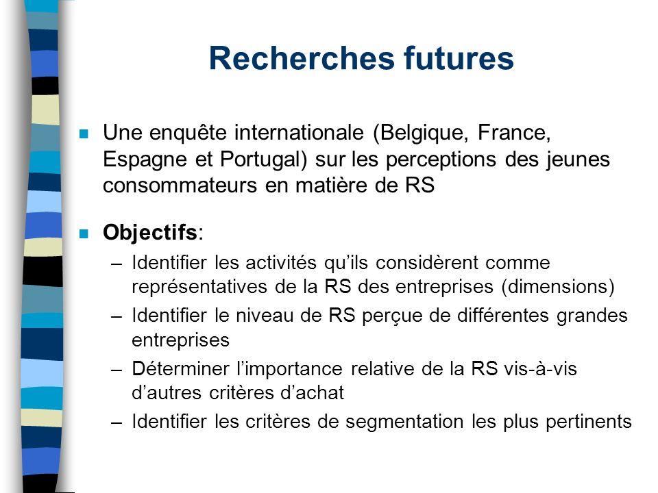 Recherches futures Une enquête internationale (Belgique, France, Espagne et Portugal) sur les perceptions des jeunes consommateurs en matière de RS.