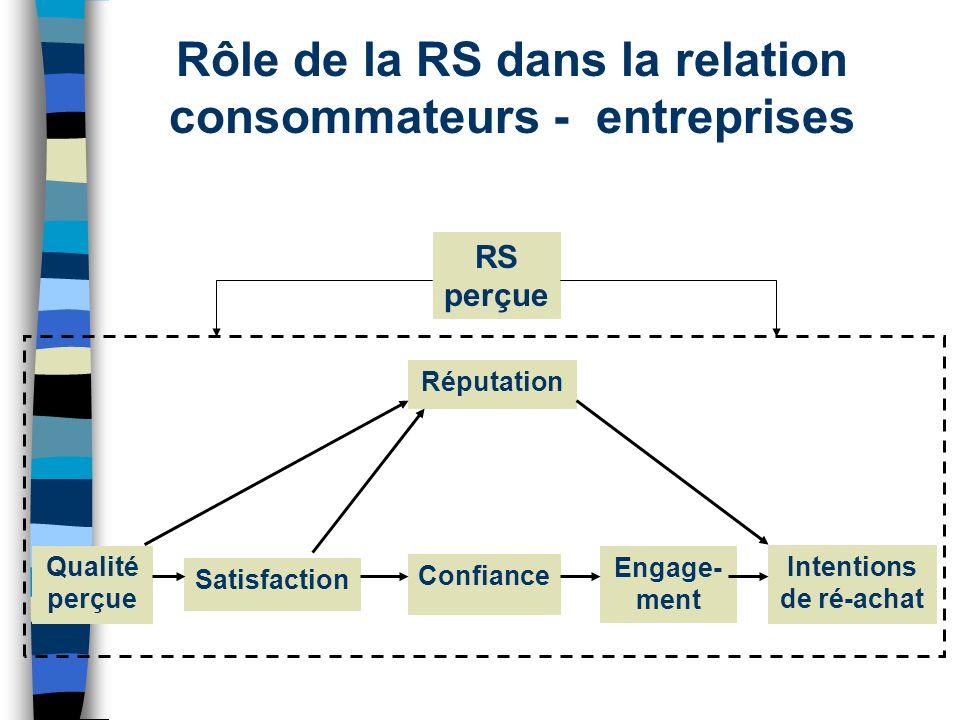 Rôle de la RS dans la relation consommateurs - entreprises