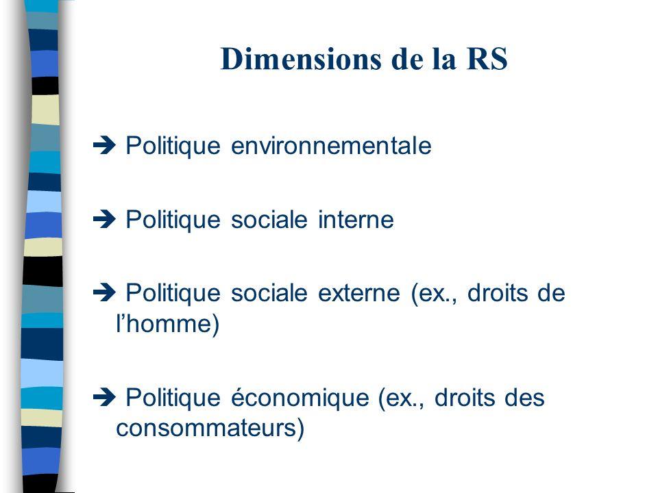 Dimensions de la RS  Politique environnementale