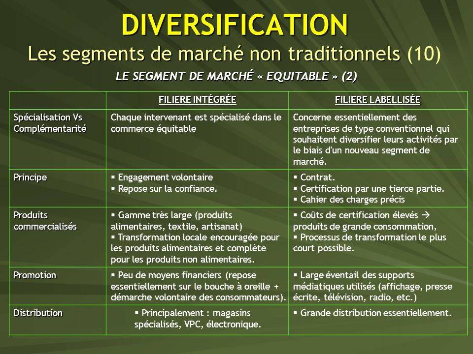 DIVERSIFICATION Les segments de marché non traditionnels (10)