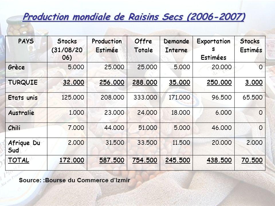 Production mondiale de Raisins Secs (2006-2007)