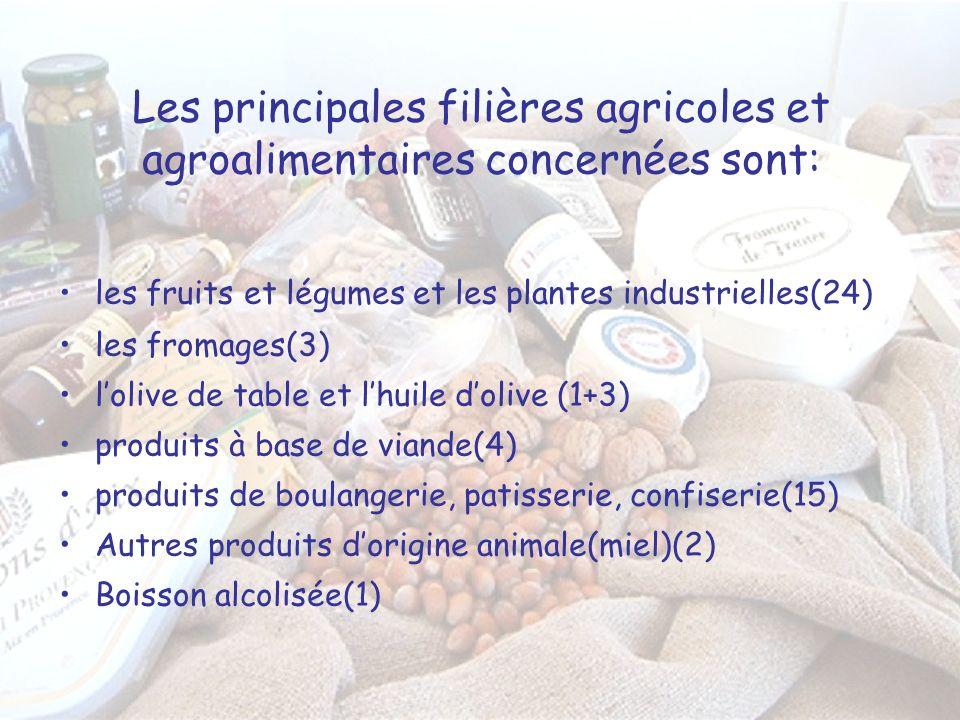 Les principales filières agricoles et agroalimentaires concernées sont: