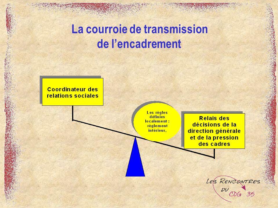 La courroie de transmission de l'encadrement