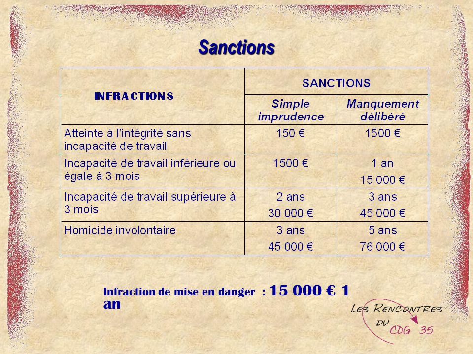 Sanctions Infraction de mise en danger : 15 000 € 1 an