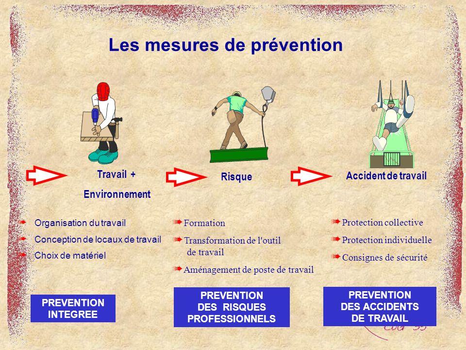 Les mesures de prévention
