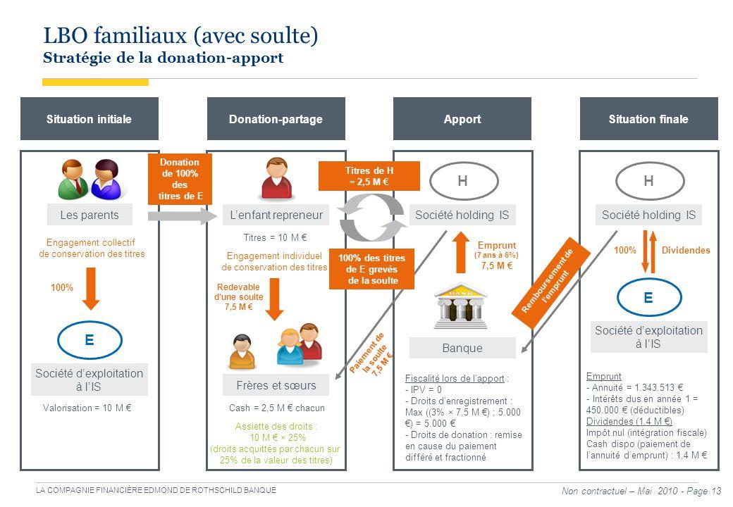 LBO familiaux (avec soulte) Stratégie de la donation-apport