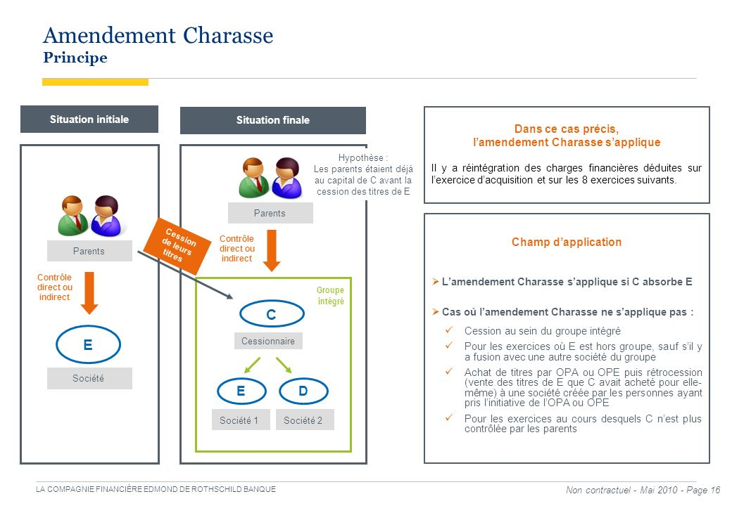 Amendement Charasse Principe
