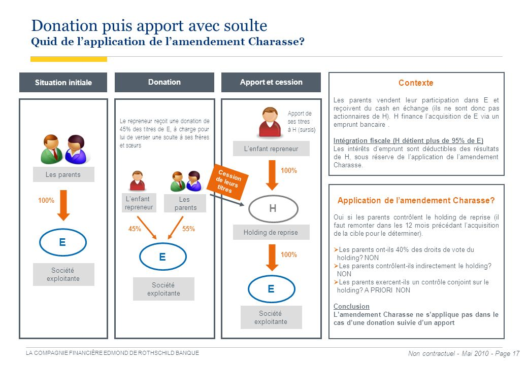 Cession de leurs titres Application de l'amendement Charasse