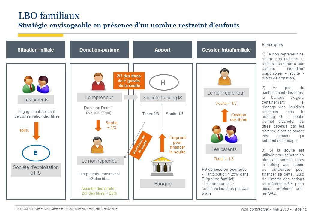 Cession intrafamiliale pour financer la soulte