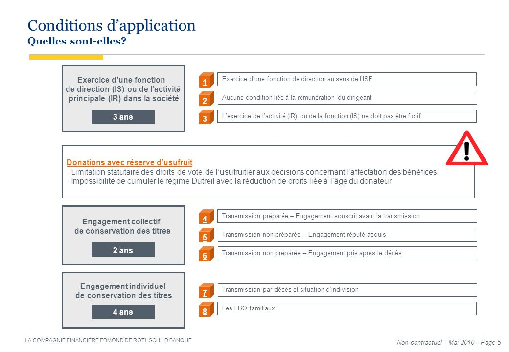 Conditions d'application Quelles sont-elles