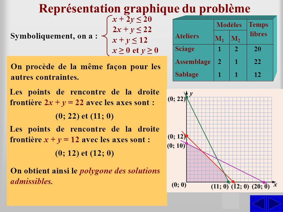 Représentation graphique du problème
