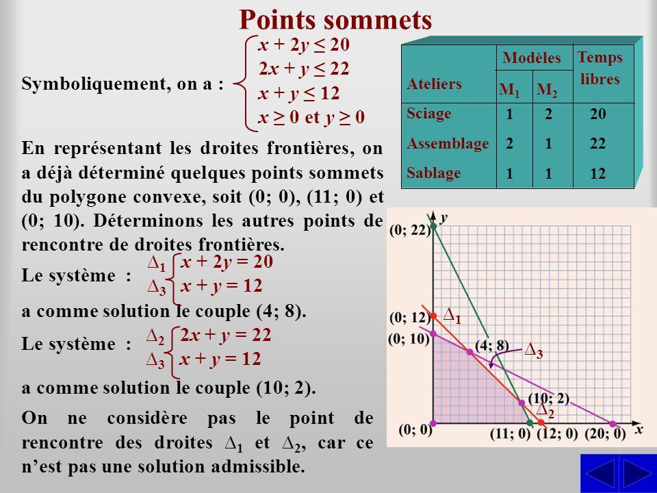 Points sommets x + 2y ≤ 20 2x + y ≤ 22 x + y ≤ 12