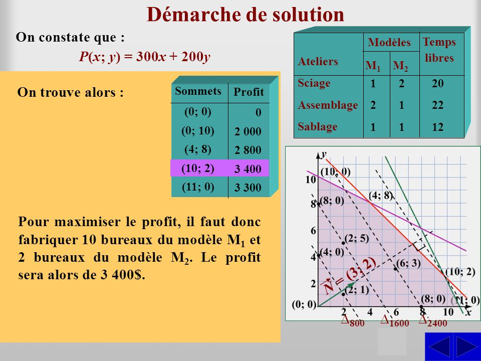 Démarche de solution S On constate que : P(x; y) = 300x + 200y
