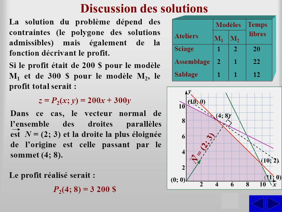 Discussion des solutions
