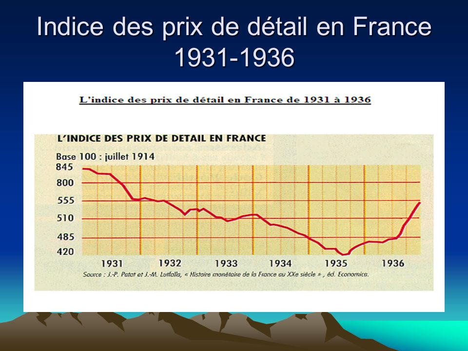 Indice des prix de détail en France 1931-1936