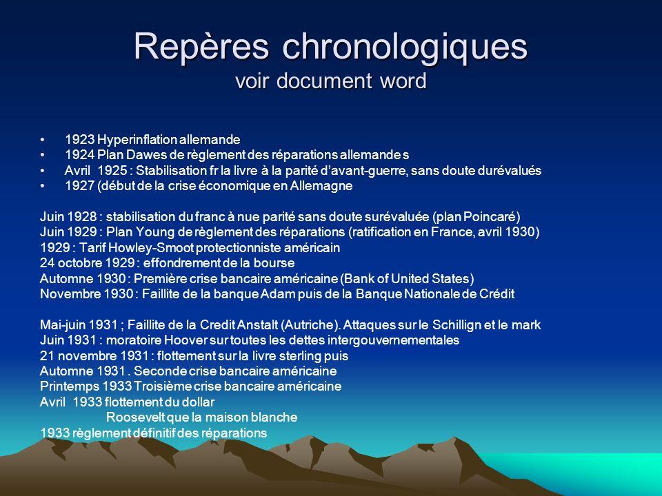 Repères chronologiques voir document word