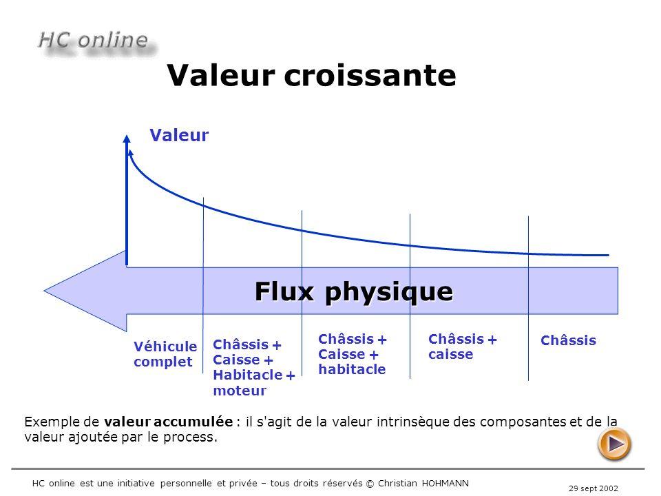 Valeur croissante Flux physique Valeur Châssis + Châssis + Châssis