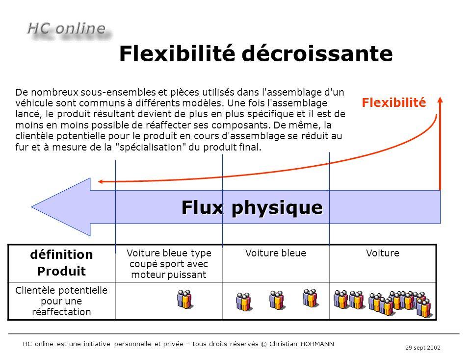 Flexibilité décroissante